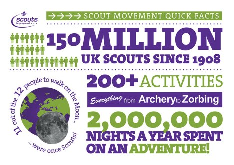 20th Todmorden- scout facts